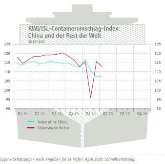 Containerumschlag-Index-China.jpg