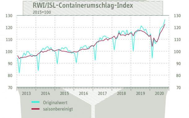 Containerumschlag-Index: Kräftiger Anstieg im Oktober