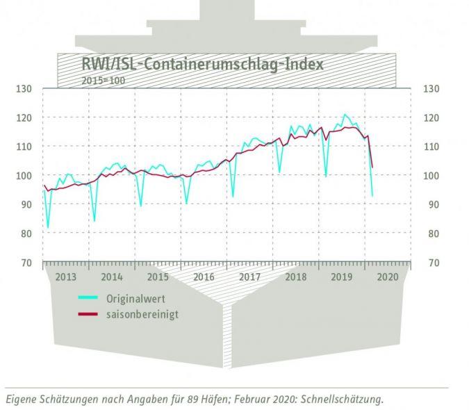Container-Index-Februar-2020.jpg