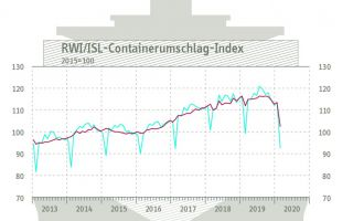 Container-Index-Februar-2020.jpg