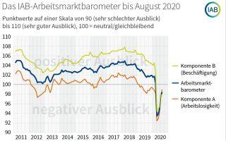 Arbeitsmarktbarometer-bis.png
