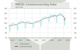 Containerumschlag-Index-April.jpg