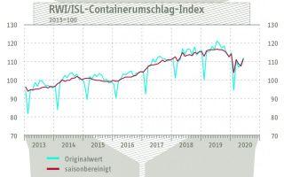 Containerumschlagindex-fuer.jpg