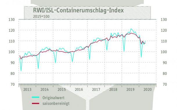 Containerumschlag-Index im Mai