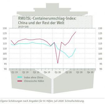 Containerumschlagindex-China-.jpg