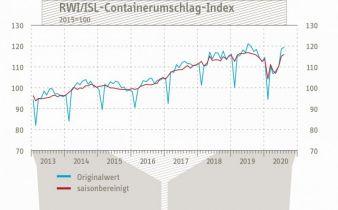 Containerumschlagindex-August.jpg