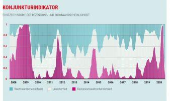 Konjunkturampel-August-2020.jpg