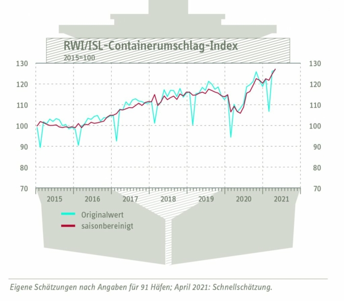 Containerumschlag-Index-April.jpg