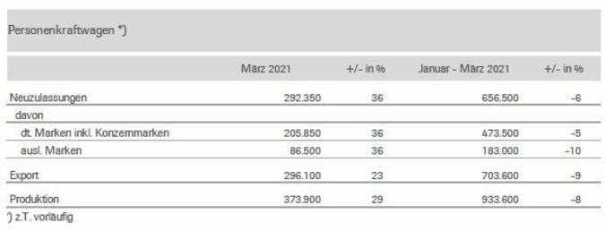 Pkw-Markt-Maerz-2021.jpg
