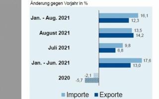 Importe-Exporte-Aug2021.jpg