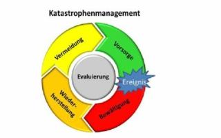 Katastrophenmanagement.png