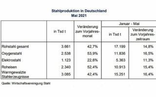 Rohstahlproduktion in Deutschland weiter aufwärtsgerichtet