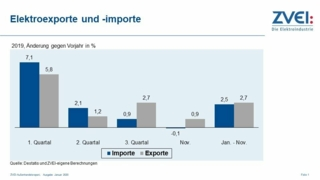 ZVEI-Aussenhandel-2019.jpg