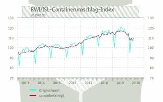 Containerumschlagindex-Mai.jpg