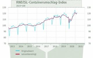 Containerumschlag-Index-Januar.jpg