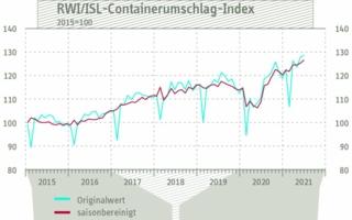 Containerumschlag-Index-Juni.jpg