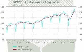 Containerumschlag-Index-fuer.jpg