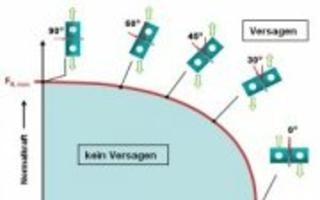 Probenform zur Ermittlung des mechanischen Verhaltens von Punktschweißverbindungen