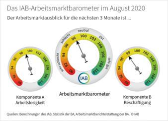 Arbeitsmarktbarometer--bis.png