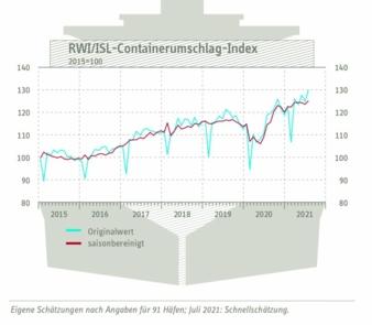 Containerumschlag-Index-im.jpg