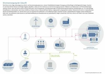 Stromversorgung-Zukunft-2050.jpg