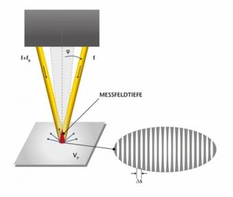 LSV-Funfktionsprinzip.jpg