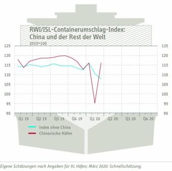 Containerumschlagindex-China.jpg