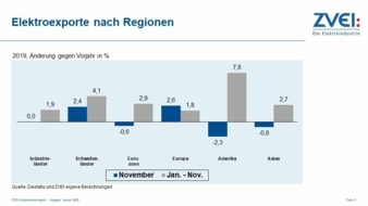 Aussenhandel-ZVEI-2019.jpg