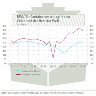 Containerumschlag-Index-China.jpg