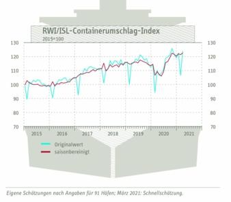 Containerumschlag-Index-Maerz.jpg