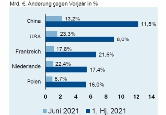 ZVEI-Aussenhandelsreport.jpg