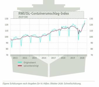 Containerumschlagindex.jpg