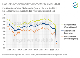 Arbeitsmarktbarometer-bis-Mai.png