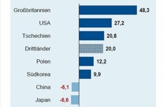 -Deutsche-Elektroexporte.jpg