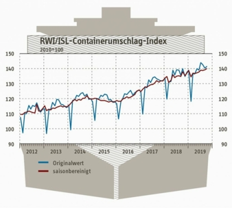 Containerumschlag-Oktober-2019.jpg