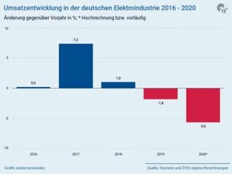Umsatzentwicklung-2016-2020.jpg