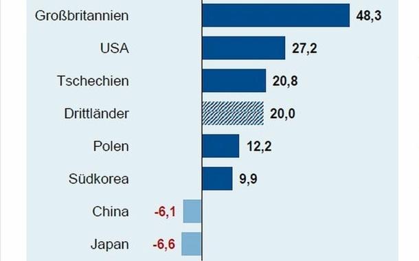 Importe legten doppelt so stark zu wie Exporte
