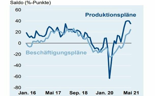 Deutsche Elektroindustrie im April mit zweistelligen Zuwächsen