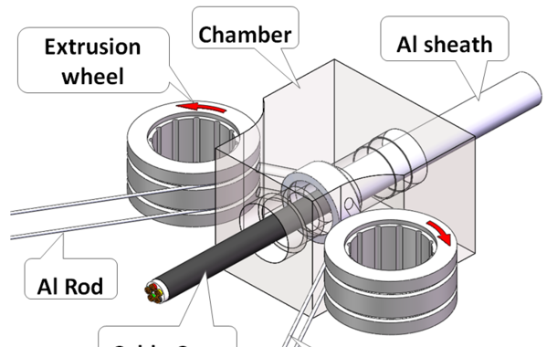 New process for aluminum sheathing of HV power cables