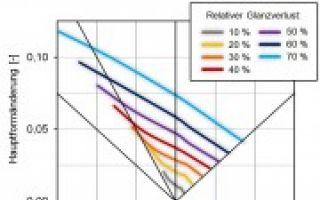 Charakterisierung des formänderungsbedingten Glanzverlusts von organisch bandbeschichteten Feinblechen