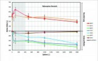Ermittlung von Neuhärte- und Anlasseffekten für Warmarbeitsstähle anhand zyklischer Aufheiz- und Abkühlversuche