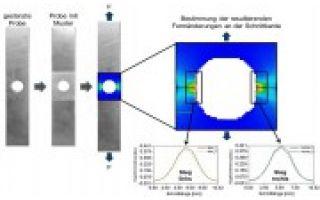 Evaluation eines Verfahrens zur Bestimmung der Kantenrisssensitivität von hochfesten Stählen