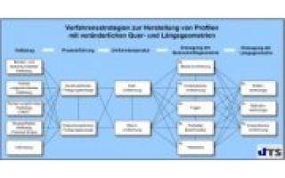 Potentiale und Fertigungsstrategien zur geometrischen Gestaltung von Profilbauteilen