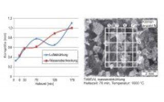 Untersuchungen an wärmebehandelten TiAl6V4-Proben und Auslegung eines isothermen Schmiedewerkzeuges