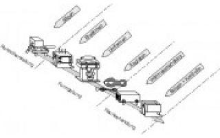 Untersuchungen zum Scherverhalten von Aluminiumlegierungen